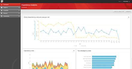 Sitecore Analytics
