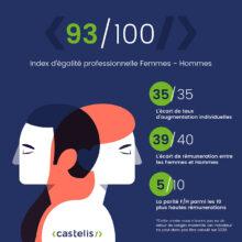 Blog Castelis - Index H-F rectangle